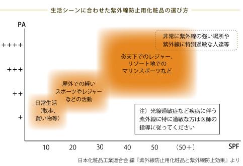紫外線防止用化粧品と紫外線防止効果